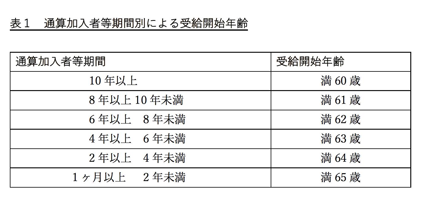 iDeCo 通年加入等期間別による受給開始年齢