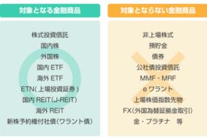 NISAの対象金融商品
